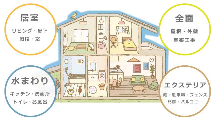 快適なくらしを実現する住宅リフォーム