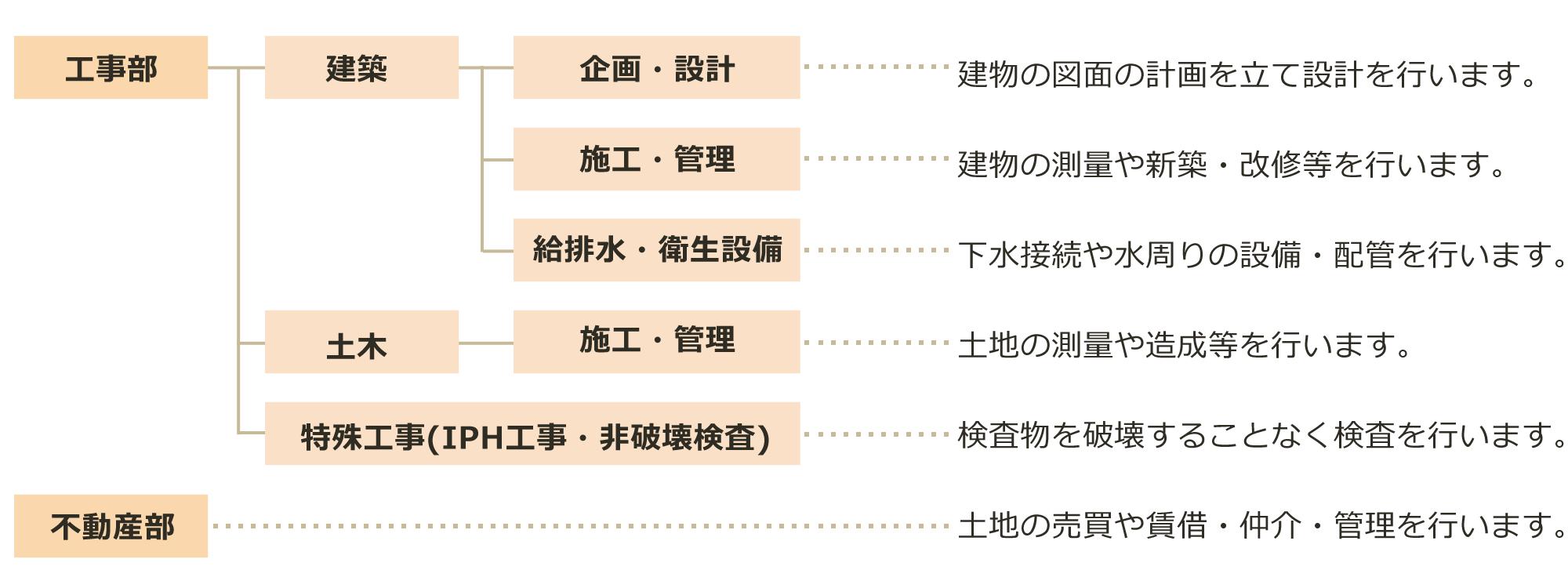 企業体制・組織図